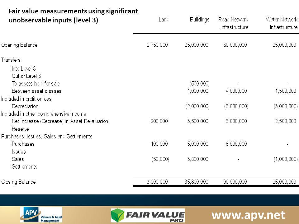Fair value measurements using significant unobservable inputs (level 3)
