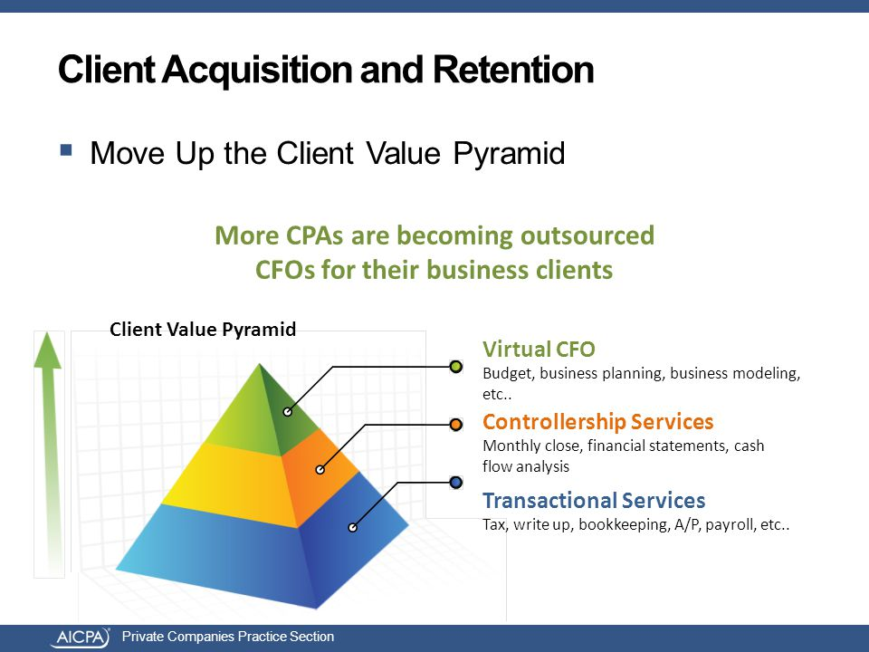 Private Companies Practice Section Client Acquisition and Retention  Move Up the Client Value Pyramid Client Value Pyramid Controllership Services Mo