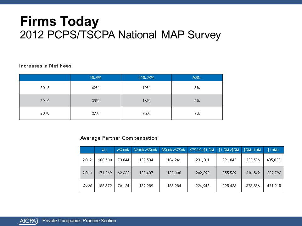 Private Companies Practice Section Firms Today 2012 PCPS/TSCPA National MAP Survey