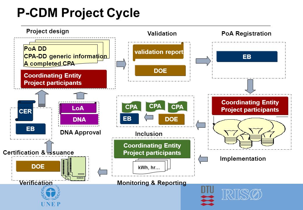 P-CDM Project Cycle Coordinating Entity Project participants EB Implementation DOE EB PoA DD CPA-DD generic information A completed CPA DOE CPA Project design DOE validation report Validation Coordinating Entity Project participants DNA LoA DNA Approval PoA Registration EB CPA Inclusion Monitoring & Reporting Coordinating Entity Project participants kWh, hr… Verification CER Certification & Issuance