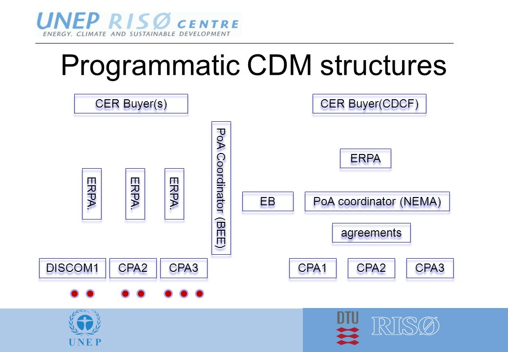 Programmatic CDM structures PoA coordinator (NEMA) CER Buyer(CDCF) CPA1 CPA2 CPA3 EB ERPA. agreements ERPA DISCOM1 CER Buyer(s) PoA Coordinator (BEE)