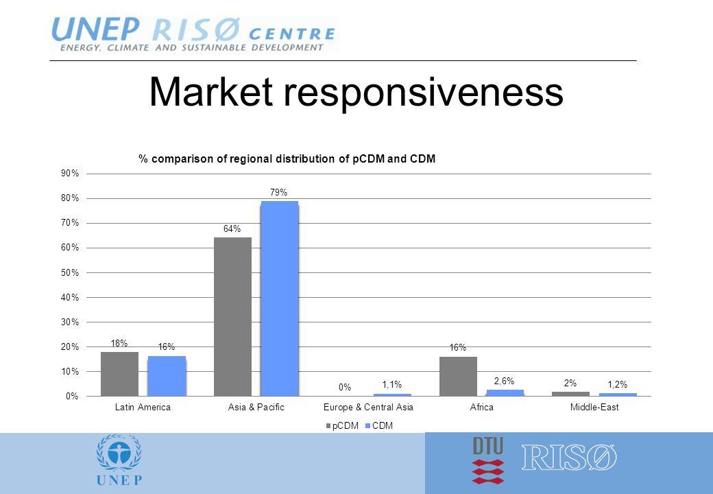 Market responsiveness