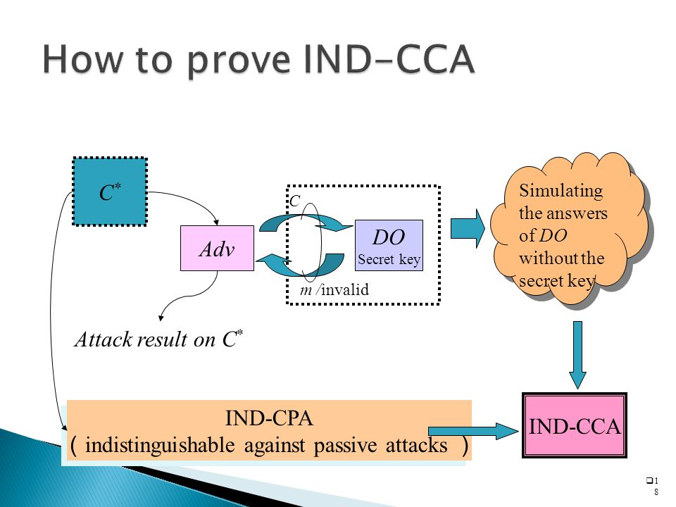  1818 C*C* Adv DO Secret key IND-CCA IND-CPA ( indistinguishable against passive attacks ) IND-CPA ( indistinguishable against passive attacks ) Simulating the answers of DO without the secret key Attack result on C * C m /invalid