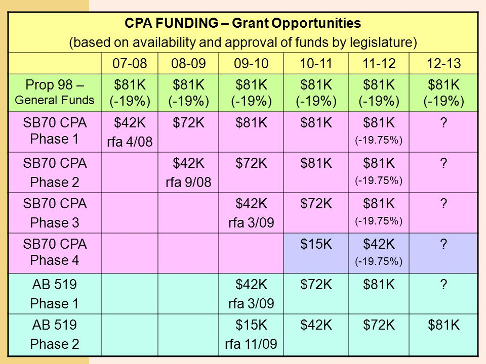 TOM TORLAKSON State Superintendent of Public Instruction CPA FUNDING – Grant Opportunities (based on availability and approval of funds by legislature) 07-0808-0909-1010-1111-1212-13 Prop 98 – General Funds $81K (-19%) SB70 CPA Phase 1 $42K rfa 4/08 $72K$81K (-19.75%) .