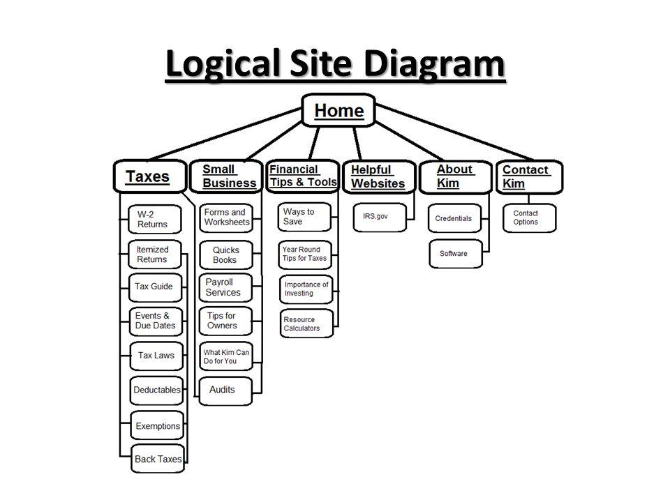 Logical Site Diagram