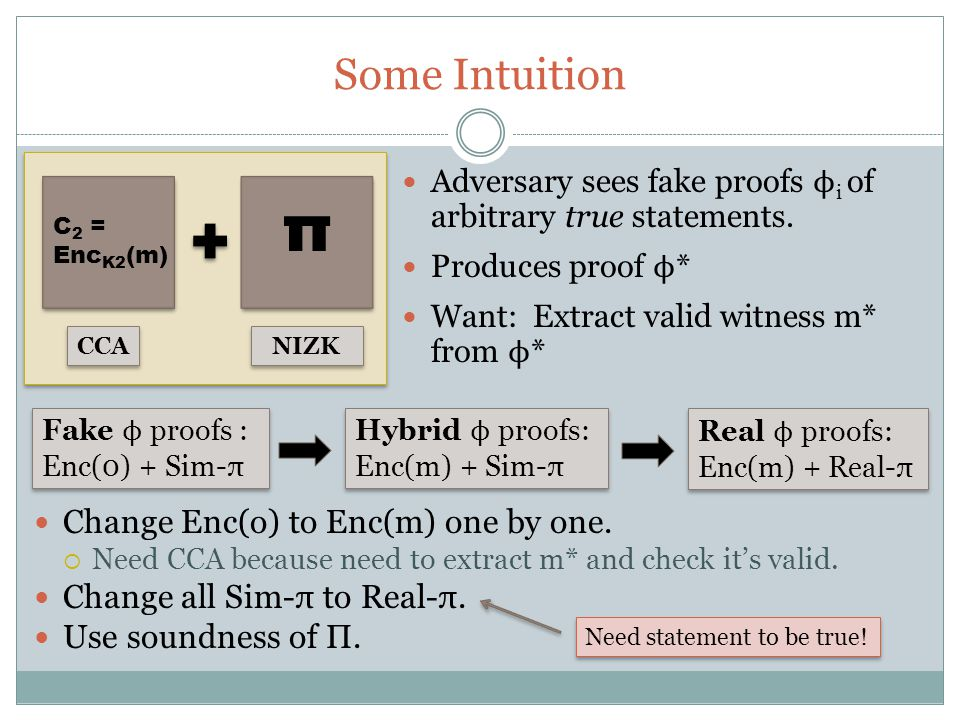 Some Intuition C 2 = Enc K2 (m) π CCA NIZK Adversary sees fake proofs ϕ i of arbitrary true statements.