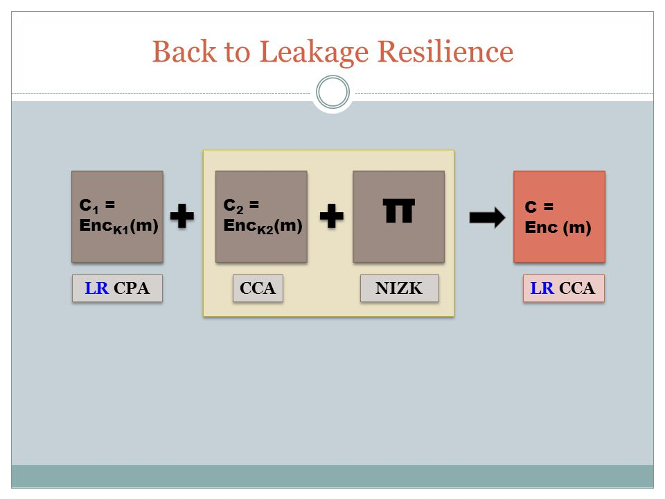Back to Leakage Resilience C 1 = Enc K1 (m) C 2 = Enc K2 (m) π C = Enc (m) LR CPA CCA LR CCA NIZK