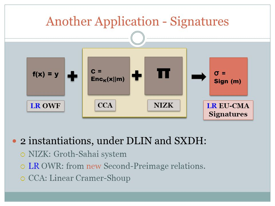 Another Application - Signatures f(x) = y σ = Sign (m) LR OWF LR EU-CMA Signatures LR EU-CMA Signatures 2 instantiations, under DLIN and SXDH:  NIZK: Groth-Sahai system  LR OWR: from new Second-Preimage relations.