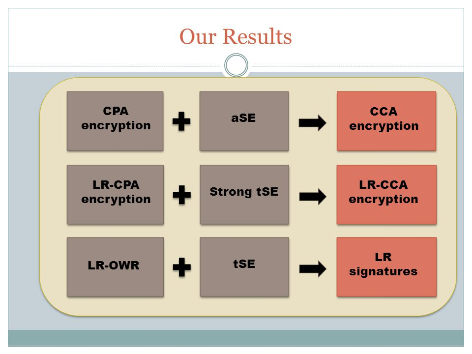 Our Results LR-OWR tSE LR signatures LR-CPA encryption Strong tSE LR-CCA encryption CPA encryption aSE CCA encryption
