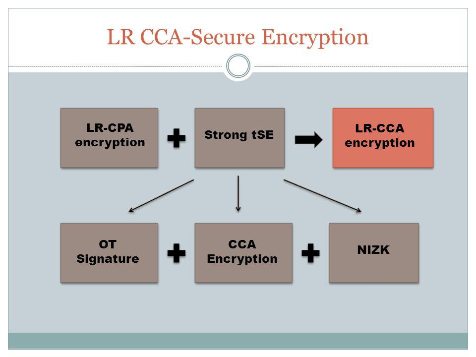 LR CCA-Secure Encryption LR-CPA encryption Strong tSE LR-CCA encryption CCA Encryption NIZK OT Signature