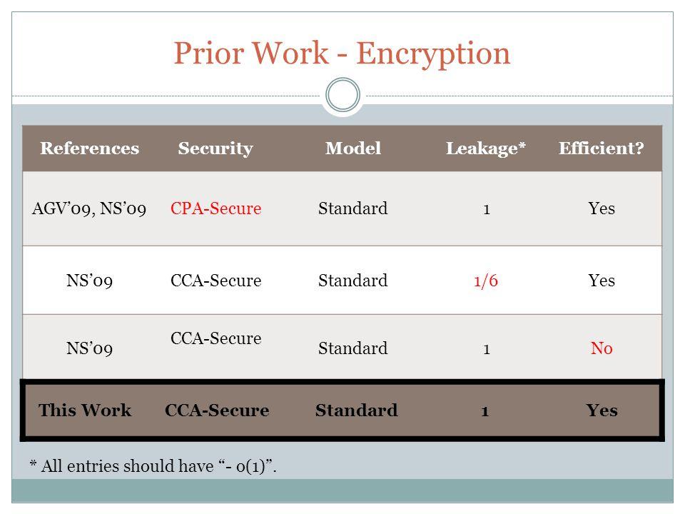 Prior Work - AKA ReferencesModelLeakage*Deniable?Efficient.