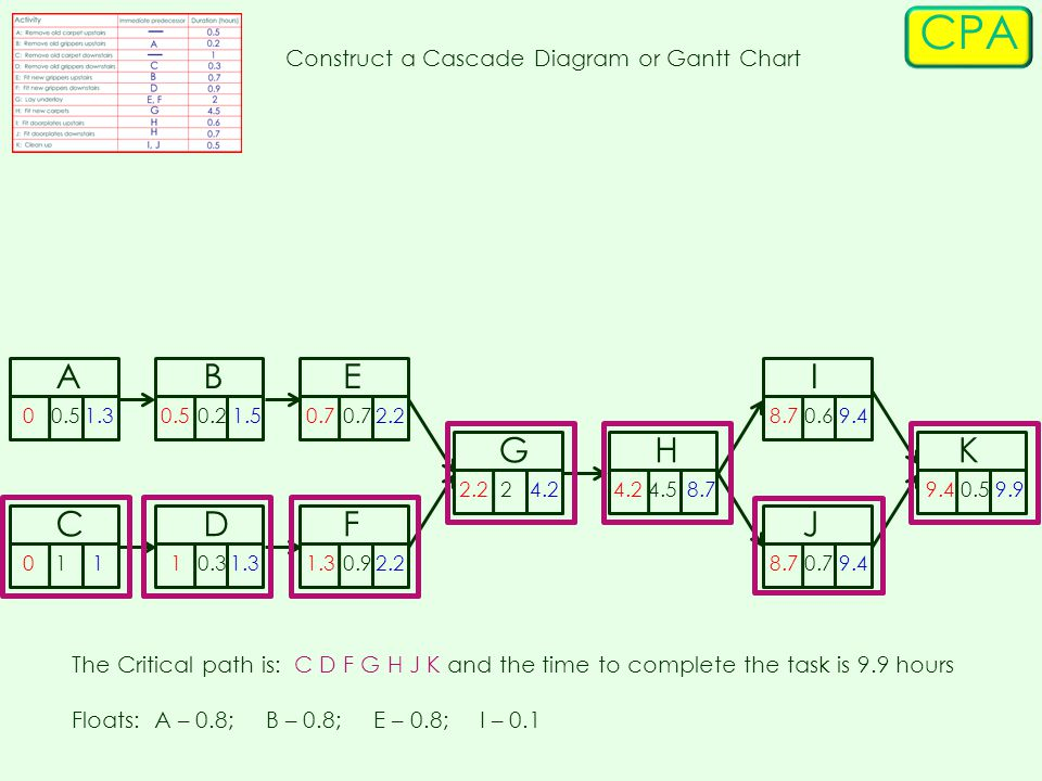 CPA Construct a Cascade Diagram or Gantt Chart The Critical path is: C D F G H J K and the time to complete the task is 9.9 hours Floats: A – 0.8; B – 0.8; E – 0.8; I – 0.1 BA F E CD GH I J K 0.2 0.3 0.5 1 0.6 0.7 0 20.59.9 0.7 0.9 4.5 0 0.5 1 0.7 1.3 2.24.2 8.7 9.4 8.74.2 2.2 1.5 1.3 1