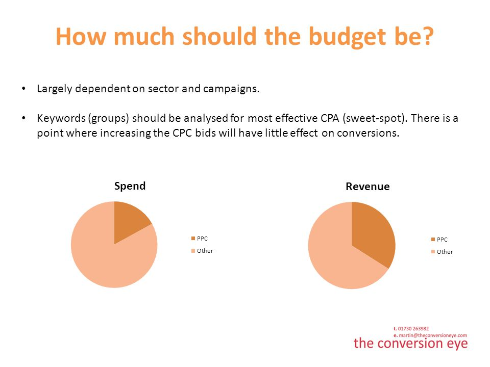 How much should the budget be. Largely dependent on sector and campaigns.