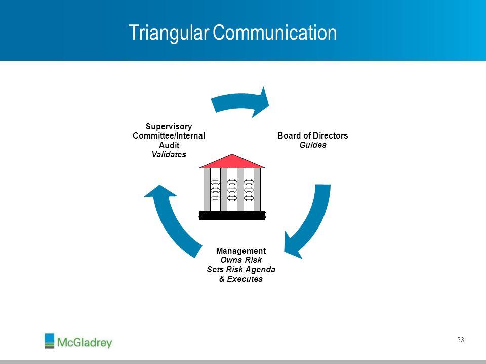 STRATEGIC Triangular Communication 33