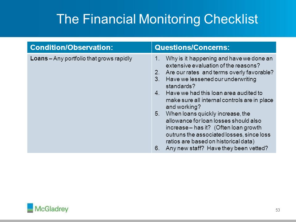 The Financial Monitoring Checklist Condition/Observation:Questions/Concerns: Loans – Any portfolio that grows rapidly1.Why is it happening and have we