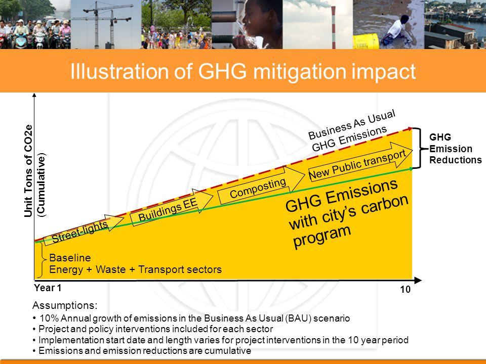 Baseline Energy + Waste + Transport sectors Buildings EE Composting New Public transport Street-lights Business As Usual GHG Emissions GHG Emissions w
