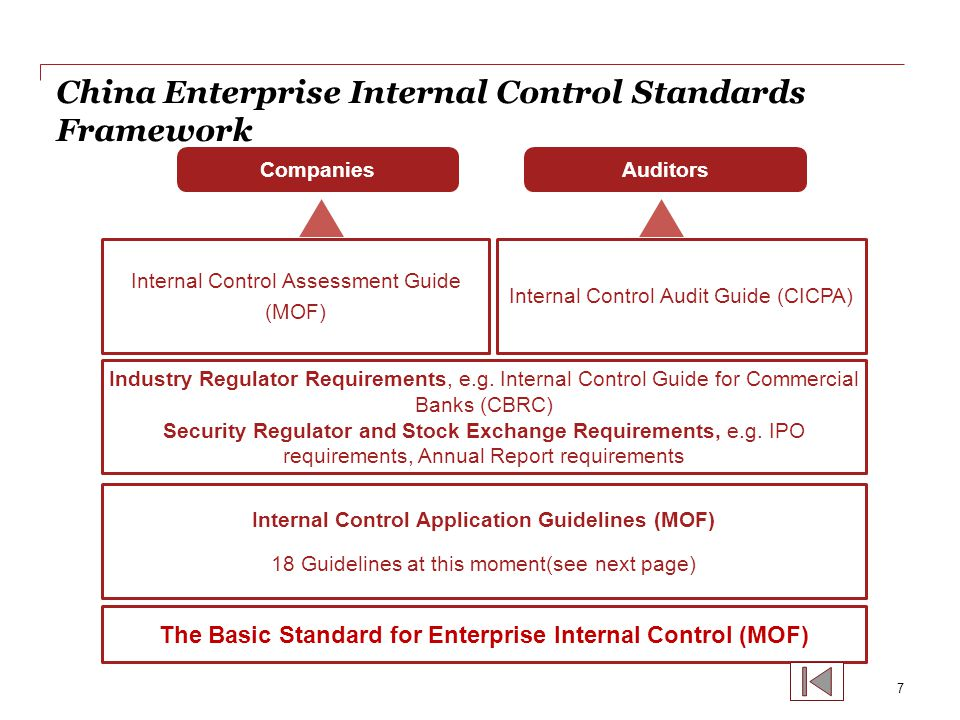 China Enterprise Internal Control Standards Framework(cont'd) Internal Control Application Guidelines 8 Internal Environments ( 5 ) Process Controls ( 9 ) Control Mechanism ( 4 ) Organization Structure Development Strategy Human Resource Social Responsibility Enterprise Culture Treasury Procurement Asset Management Sales Research &Development Construction Projects Guarantee Outsourcing Financial Reporting Total Budgeting Contract Management Information and Communication Information System