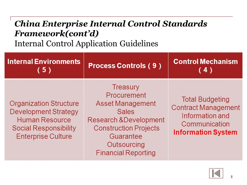 IT Risk Management Guide for Commercial Banks China Banking Regulatory Commission Chapter 1, General Guidelines Chapter 2, IT Governance Chapter 3, IT Risk Management Framework Chapter 4, Information Security Chapter 5, IT Application Development, Test and Maintenance Chapter 6, IT Operation Chapter 7, Business Continuity Management Chapter 8, Outsourcing Chapter 9, Internal Audit Chapter 10, External Audit Chapter 11, Other Matters 9 十月 2011