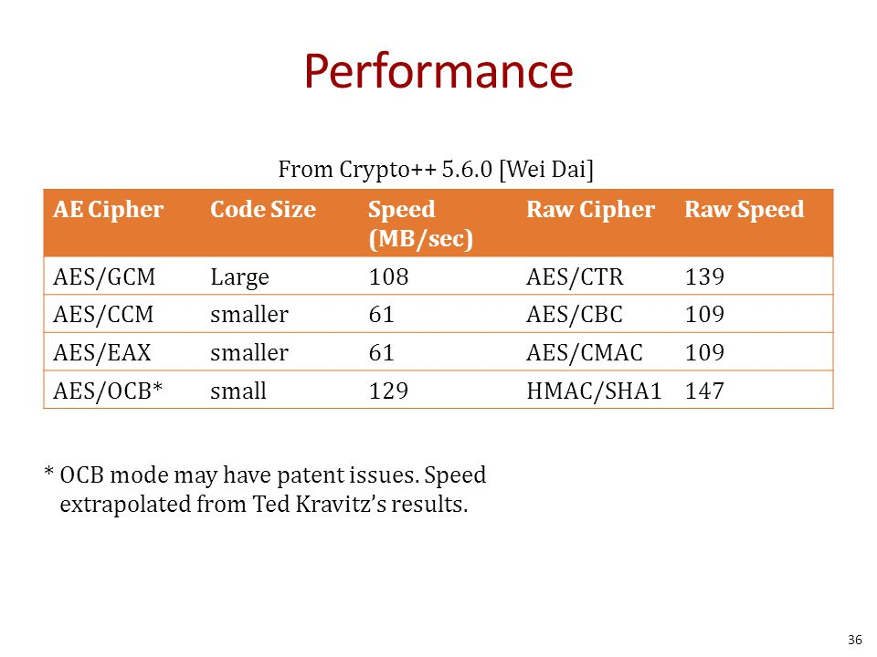 Performance AE CipherCode SizeSpeed (MB/sec) Raw CipherRaw Speed AES/GCMLarge108AES/CTR139 AES/CCMsmaller61AES/CBC109 AES/EAXsmaller61AES/CMAC109 AES/OCB*small129HMAC/SHA1147 36 * OCB mode may have patent issues.