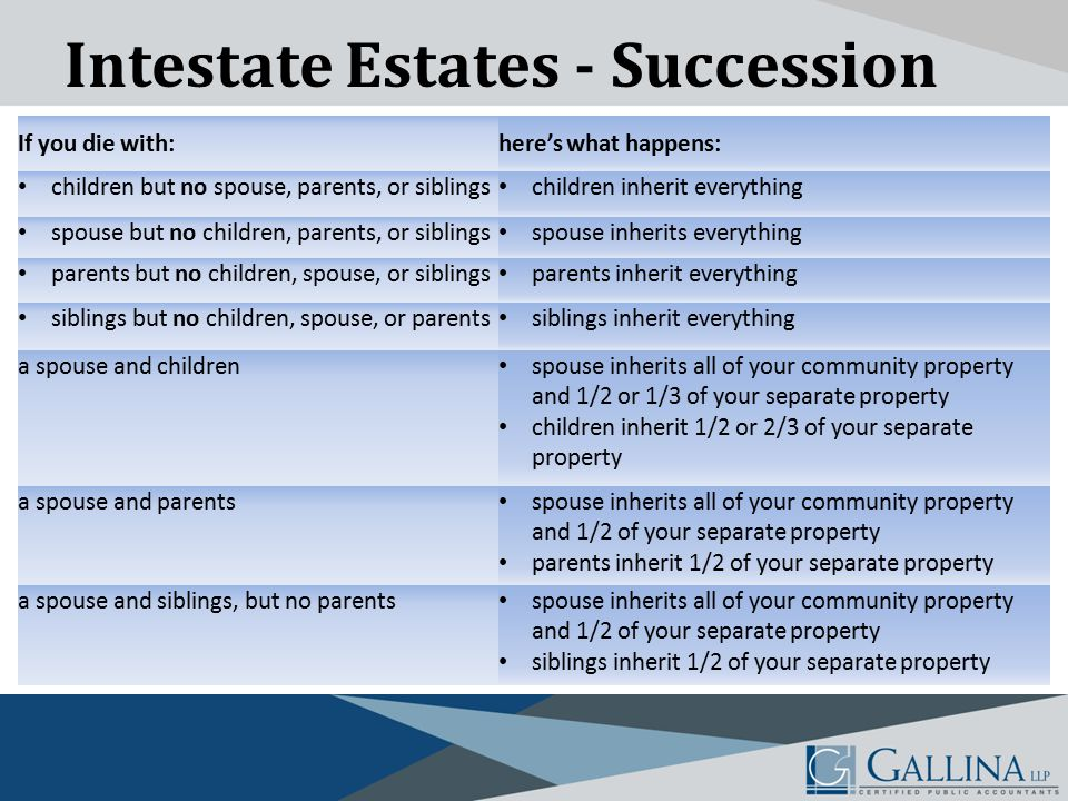 Intestate Estates - Succession If you die with:here's what happens: children but no spouse, parents, or siblings children inherit everything spouse but no children, parents, or siblings spouse inherits everything parents but no children, spouse, or siblings parents inherit everything siblings but no children, spouse, or parents siblings inherit everything a spouse and children spouse inherits all of your community property and 1/2 or 1/3 of your separate property children inherit 1/2 or 2/3 of your separate property a spouse and parents spouse inherits all of your community property and 1/2 of your separate property parents inherit 1/2 of your separate property a spouse and siblings, but no parents spouse inherits all of your community property and 1/2 of your separate property siblings inherit 1/2 of your separate property