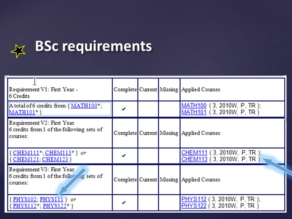 BSc requirements