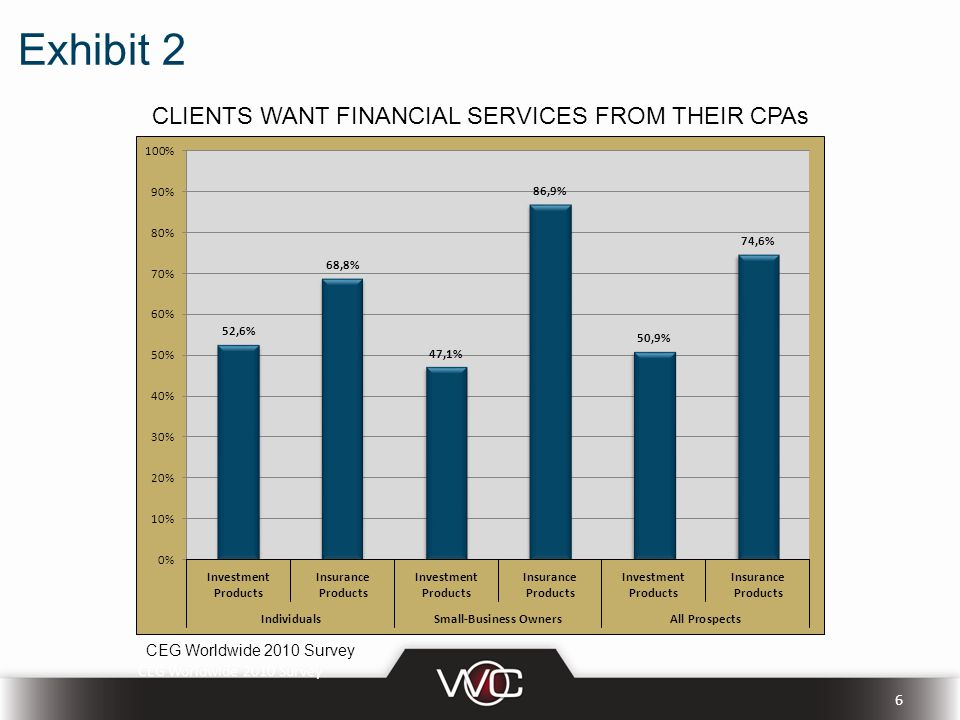 Exhibit 2 CLIENTS WANT FINANCIAL SERVICES FROM THEIR CPAs CEG Worldwide 2010 Survey 6