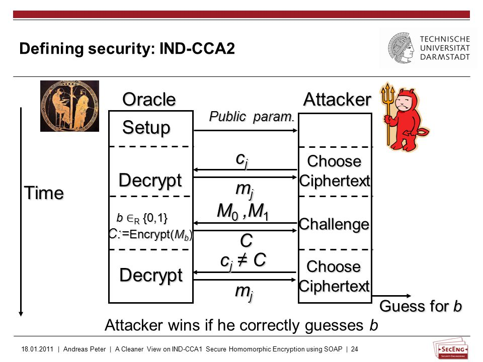 18.01.2011 | Andreas Peter | A Cleaner View on IND-CCA1 Secure Homomorphic Encryption using SOAP | 24 Defining security: IND-CCA2 Setup Decrypt Public param.