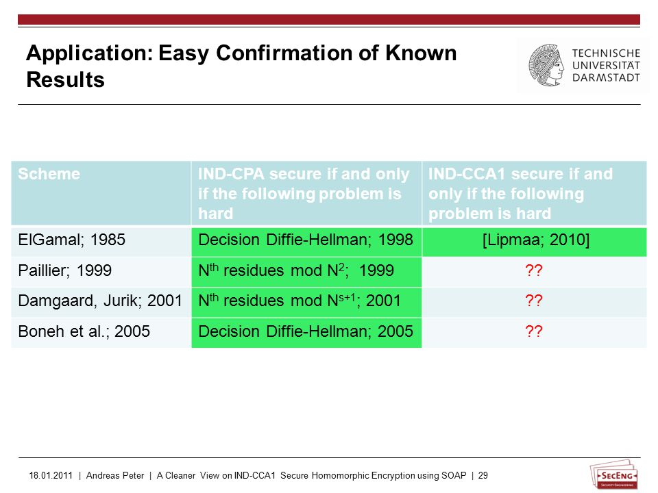 18.01.2011 | Andreas Peter | A Cleaner View on IND-CCA1 Secure Homomorphic Encryption using SOAP | 29 Application: Easy Confirmation of Known Results SchemeIND-CPA secure if and only if the following problem is hard IND-CCA1 secure if and only if the following problem is hard ElGamal; 1985Decision Diffie-Hellman; 1998 [Lipmaa; 2010] Paillier; 1999N th residues mod N 2 ; 1999?.