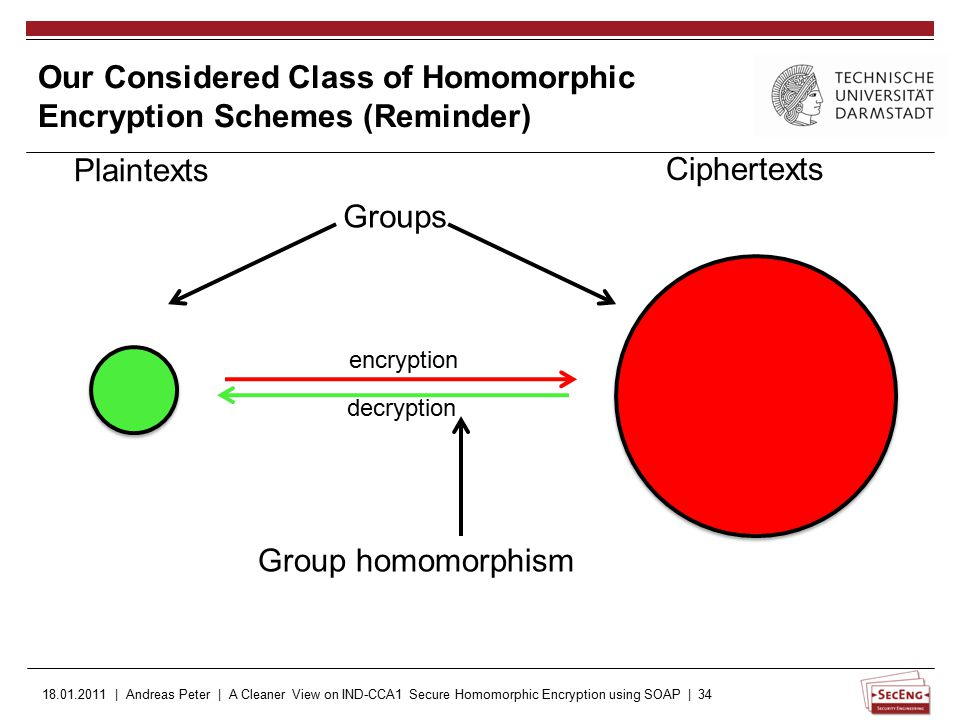 18.01.2011 | Andreas Peter | A Cleaner View on IND-CCA1 Secure Homomorphic Encryption using SOAP | 34 Plaintexts Ciphertexts encryption decryption Groups Group homomorphism Our Considered Class of Homomorphic Encryption Schemes (Reminder)
