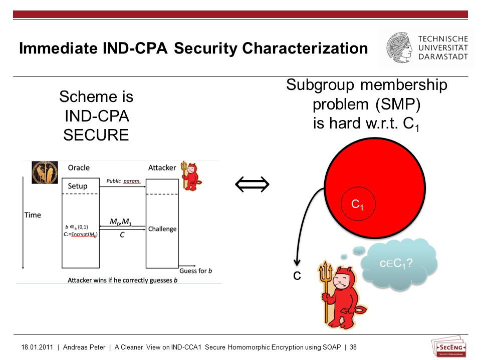 18.01.2011 | Andreas Peter | A Cleaner View on IND-CCA1 Secure Homomorphic Encryption using SOAP | 38 Immediate IND-CPA Security Characterization Scheme is IND-CPA SECURE Subgroup membership problem (SMP) is hard w.r.t.