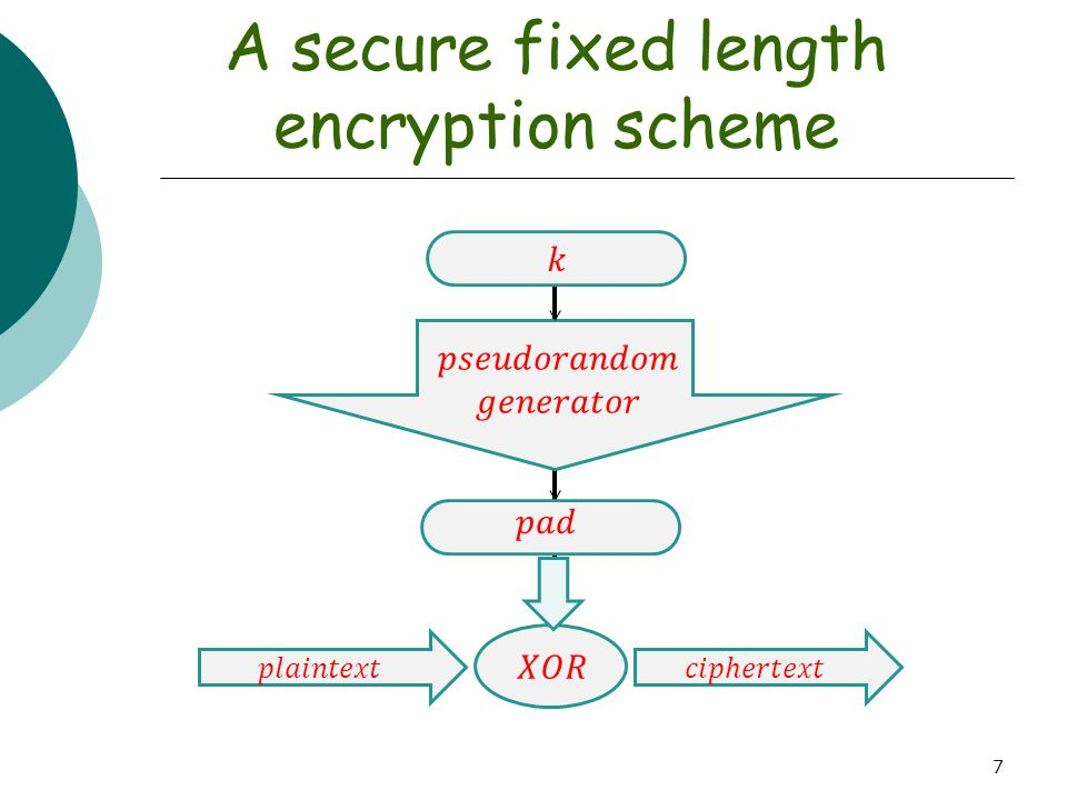 7 A secure fixed length encryption scheme