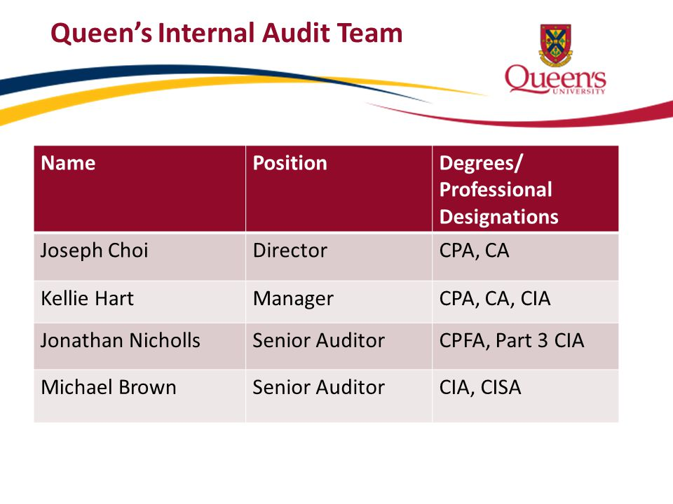 Queen's Internal Audit Team NamePositionDegrees/ Professional Designations Joseph ChoiDirectorCPA, CA Kellie HartManagerCPA, CA, CIA Jonathan Nicholls