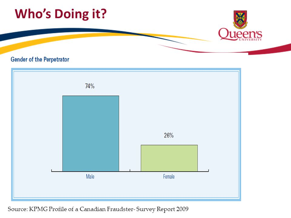 Who's Doing it? Source: KPMG Profile of a Canadian Fraudster- Survey Report 2009