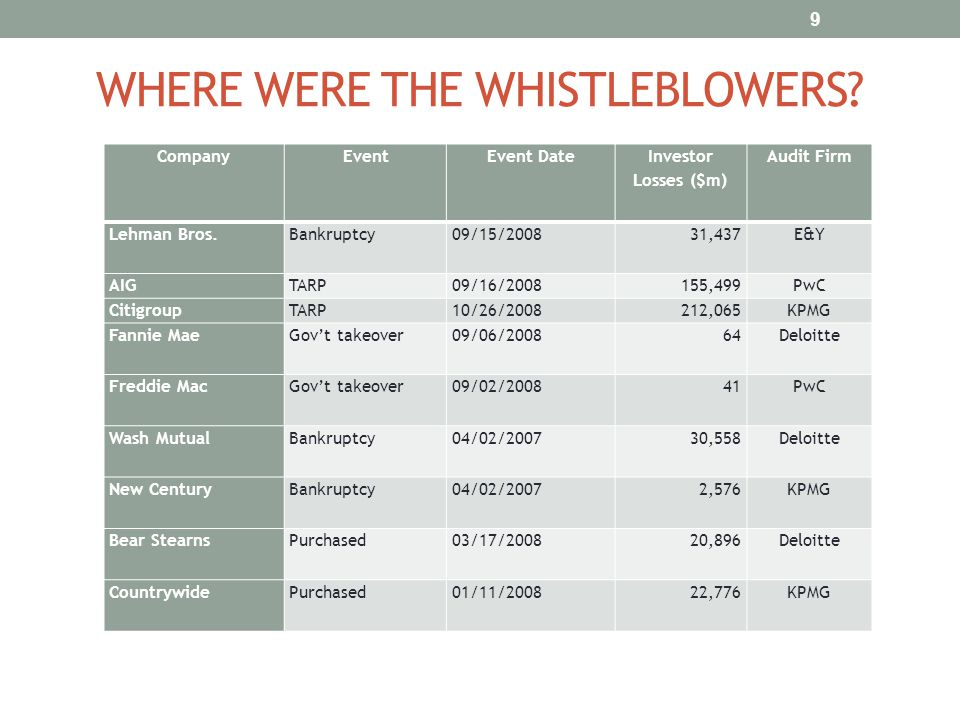 WHERE WERE THE WHISTLEBLOWERS? CompanyEventEvent Date Investor Losses ($m) Audit Firm Lehman Bros.Bankruptcy09/15/200831,437E&Y AIGTARP09/16/2008155,4