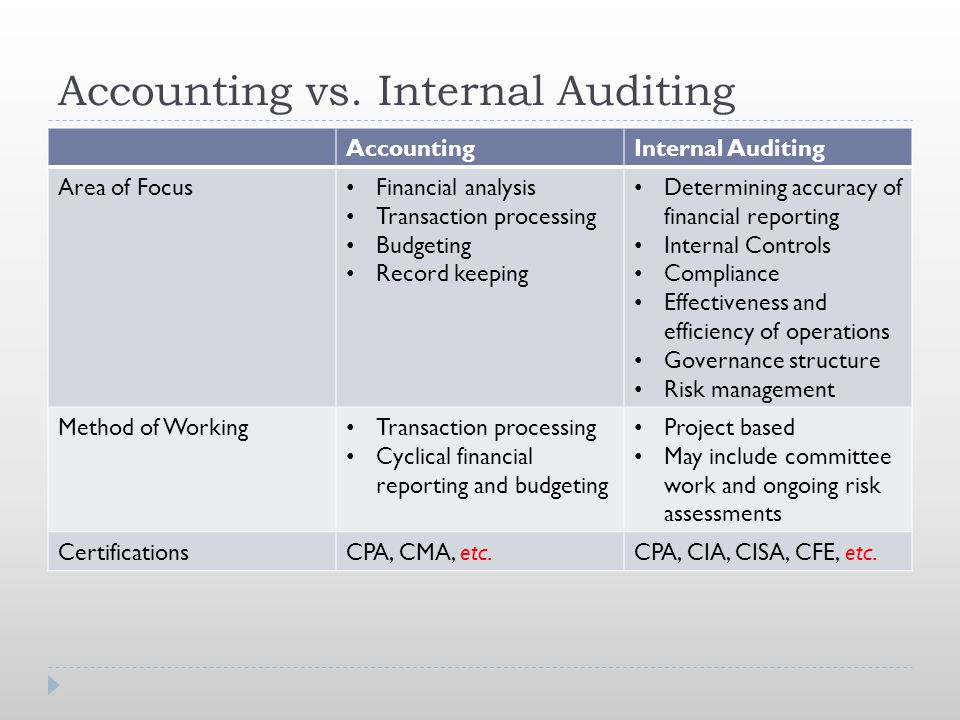 Accounting vs. Internal Auditing AccountingInternal Auditing Area of Focus Financial analysis Transaction processing Budgeting Record keeping Determin