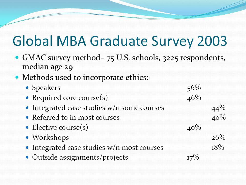 Global MBA Graduate Survey 2003 GMAC survey method– 75 U.S.