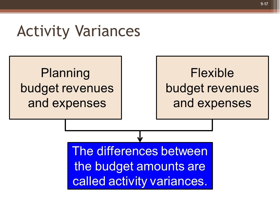 9-17 Activity Variances Planning budget revenues and expenses Flexible budget revenues and expenses The differences between the budget amounts are cal