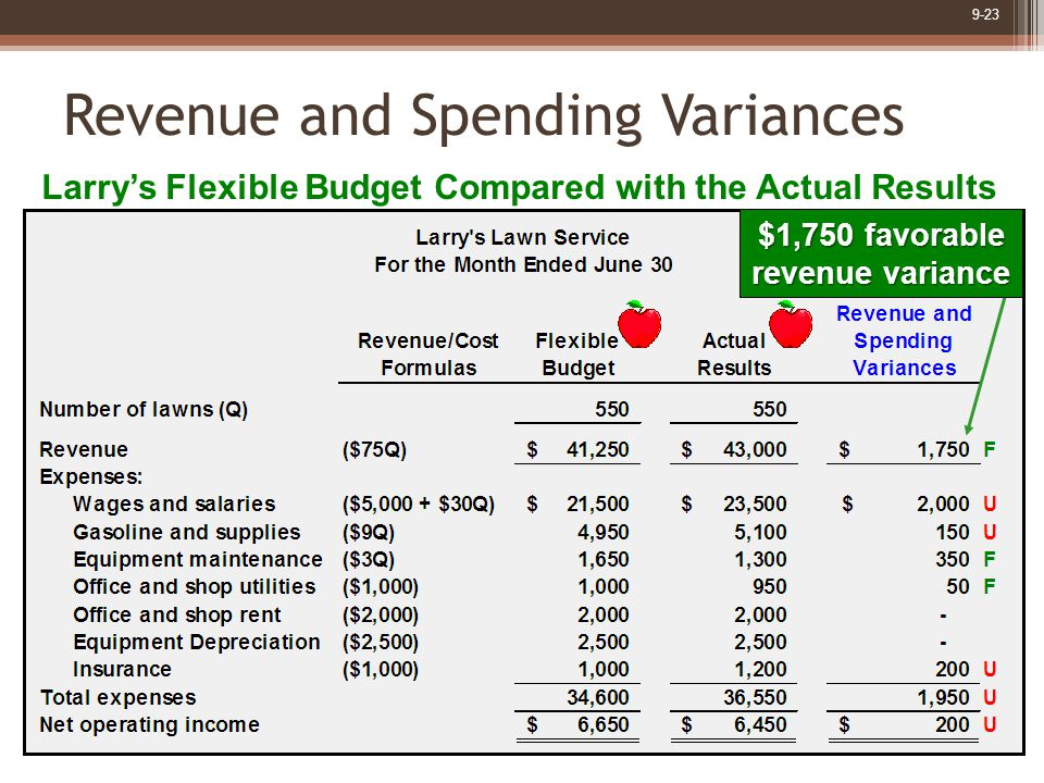 9-23 Revenue and Spending Variances Larry's Flexible Budget Compared with the Actual Results $1,750 favorable revenue variance