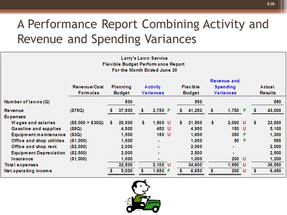 9-26 A Performance Report Combining Activity and Revenue and Spending Variances