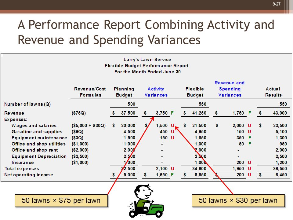9-27 A Performance Report Combining Activity and Revenue and Spending Variances 50 lawns × $75 per lawn 50 lawns × $30 per lawn