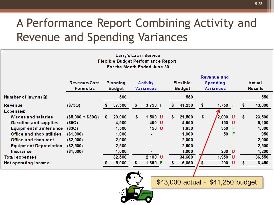 9-28 $43,000 actual - $41,250 budget A Performance Report Combining Activity and Revenue and Spending Variances