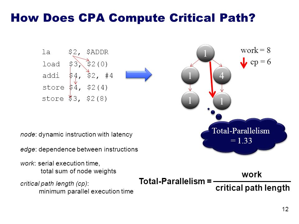 1 1 4 4 work = 8 node: dynamic instruction with latency edge: dependence between instructions critical path length (cp): minimum parallel execution time work: serial execution time, total sum of node weights Total-Parallelism = work critical path length cp = 6 How Does CPA Compute Critical Path.