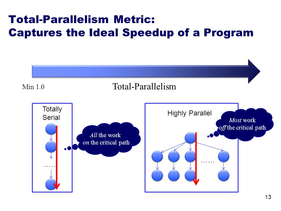 13 All the work on the critical path Most work off the critical path Total-Parallelism Min 1.0 Totally Serial …… Total-Parallelism Metric: Captures th