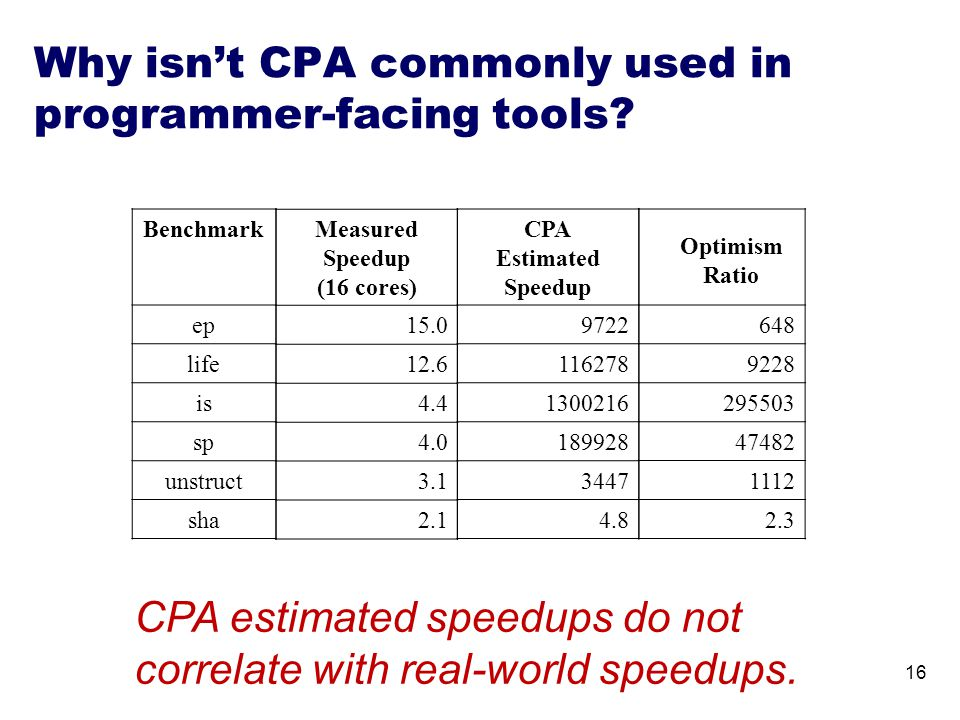 Why isn't CPA commonly used in programmer-facing tools? 16 Benchmark ep life is sp unstruct sha Measured Speedup (16 cores) 15.0 12.6 4.4 4.0 3.1 2.1