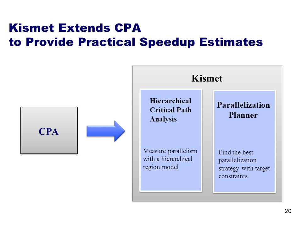 Kismet Extends CPA to Provide Practical Speedup Estimates 20 Parallelization Planner Kismet Hierarchical Critical Path Analysis CPA Measure parallelism with a hierarchical region model Find the best parallelization strategy with target constraints