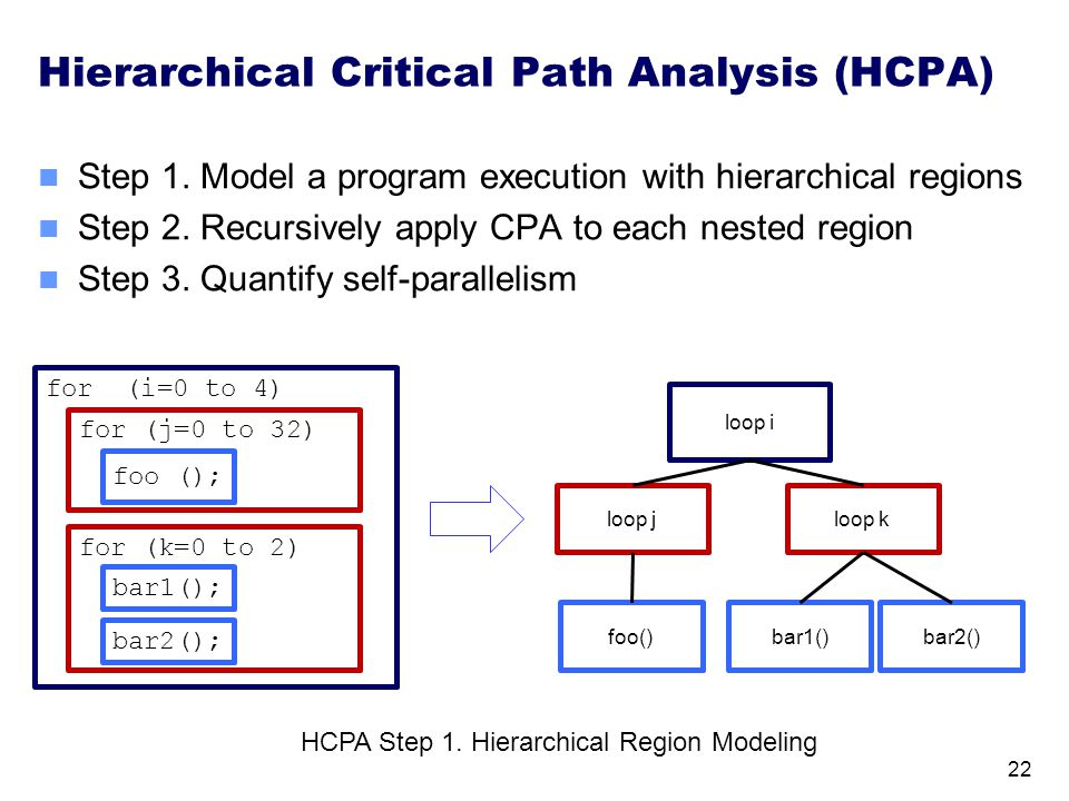 Hierarchical Critical Path Analysis (HCPA) Step 1. Model a program execution with hierarchical regions Step 2. Recursively apply CPA to each nested re