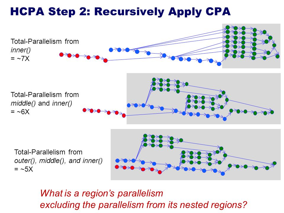 HCPA Step 2: Recursively Apply CPA Total-Parallelism from inner() = ~7X Total-Parallelism from middle() and inner() = ~6X Total-Parallelism from outer