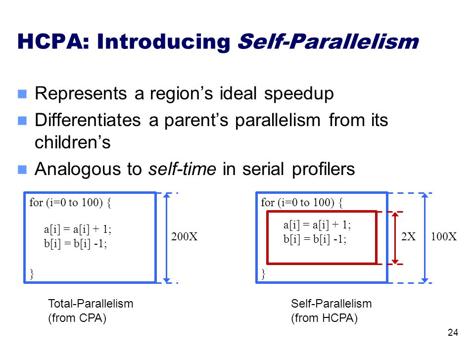 HCPA: Introducing Self-Parallelism 24 a[i] = a[i] + 1; b[i] = b[i] -1; for (i=0 to 100) { } for (i=0 to 100) { } a[i] = a[i] + 1; b[i] = b[i] -1; 2X10