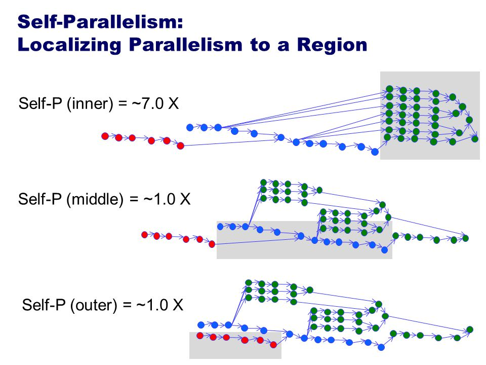 Self-Parallelism: Localizing Parallelism to a Region Self-P (inner) = ~7.0 X Self-P (middle) = ~1.0 X Self-P (outer) = ~1.0 X