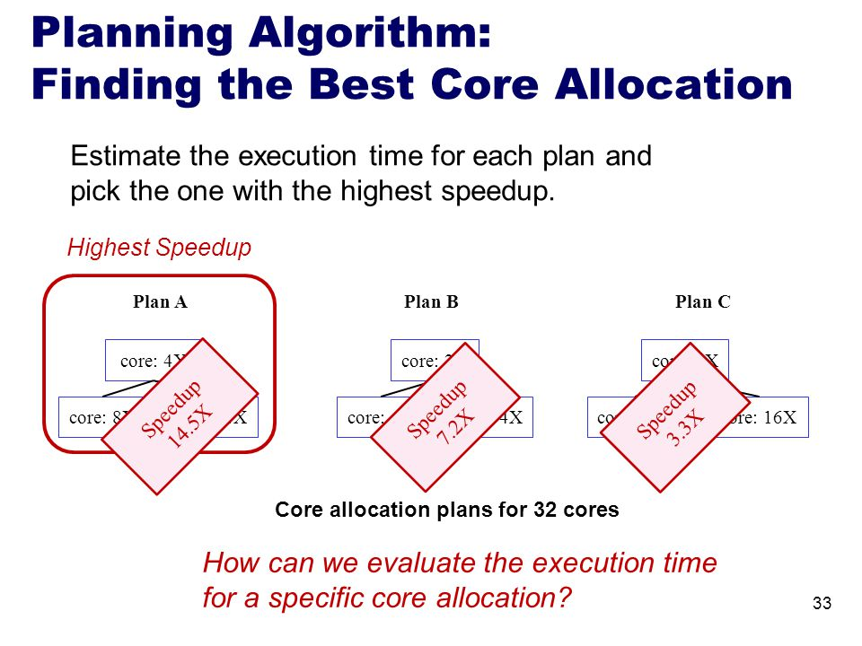 Planning Algorithm: Finding the Best Core Allocation core: 4X core: 8Xcore: 1X Plan APlan BPlan C core: 2X core: 4X core: 2X core: 16X Highest Speedup 33 Core allocation plans for 32 cores How can we evaluate the execution time for a specific core allocation.